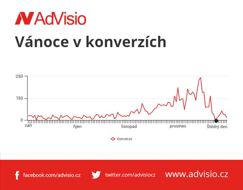 Konverze klienta AdVisio od září do Silvestra