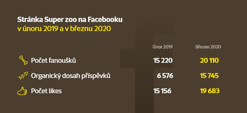 Výsledky Facebookové stránky Super zoo 2019-2020