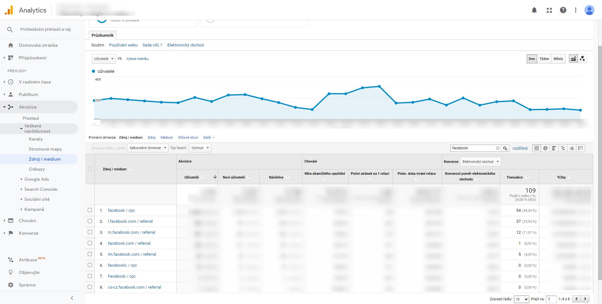 Základní atribuce Google Analytics